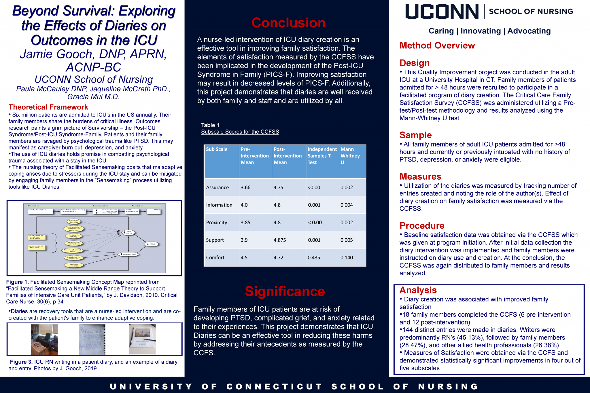 "Jamie Gooch Poster Presentation for ""Beyond Survival: Exploring the Effects of Diaries on Outcomes in the ICU"""