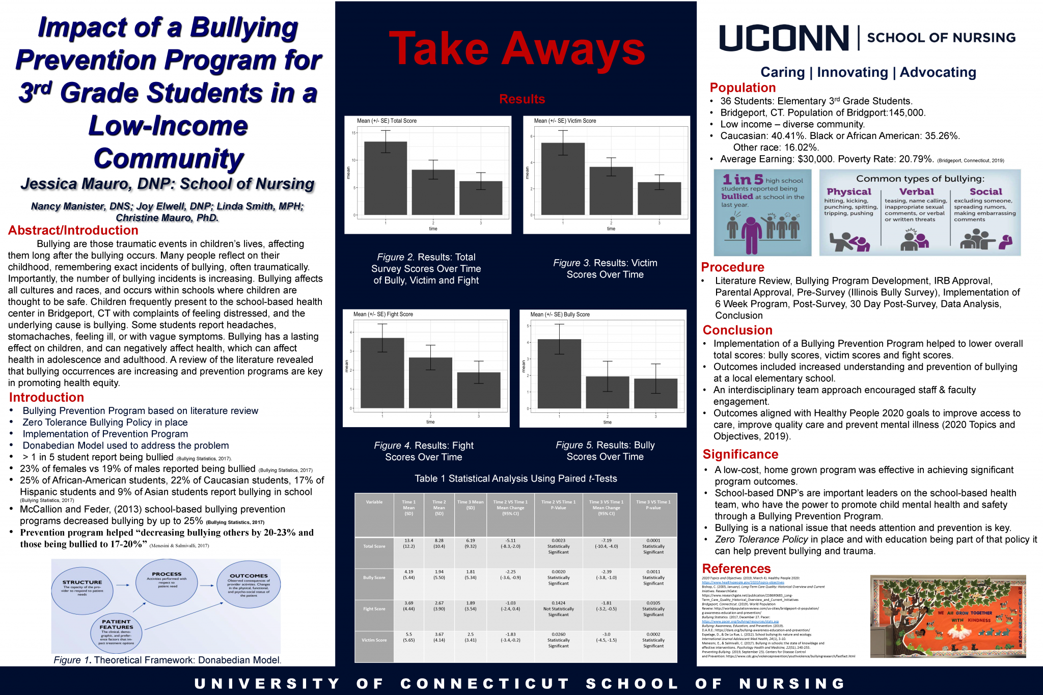 """Jessica Mauro Poster Presentation for """"Impact of a Bullying Prevention Program for 3rd Grade Students in a Low-Income Community"""""""