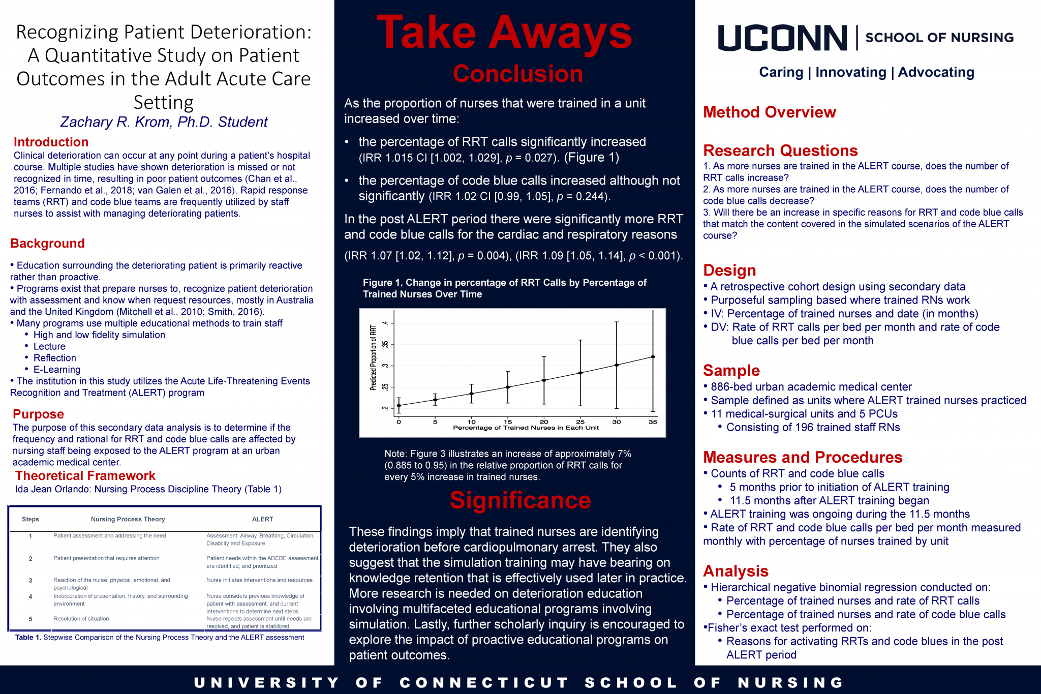"""Zachary Krom Poster Presentation for """"Recognizing Patient Deterioration: A Quantitative Study on Patient Outcomes in the Adult Acute Care Setting"""""""